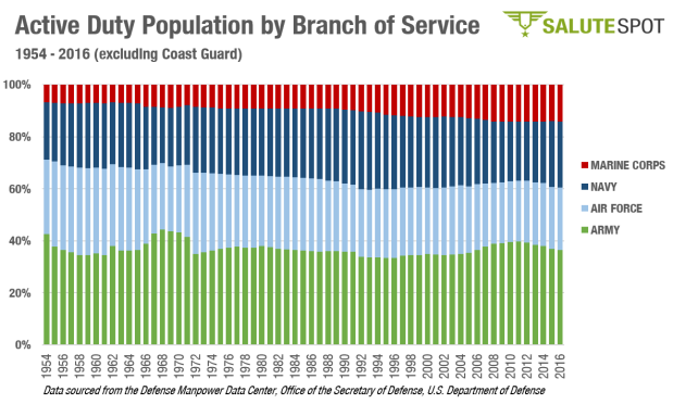 Active Duty Population by Branch