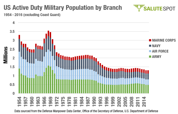 Active Duty Population by Year